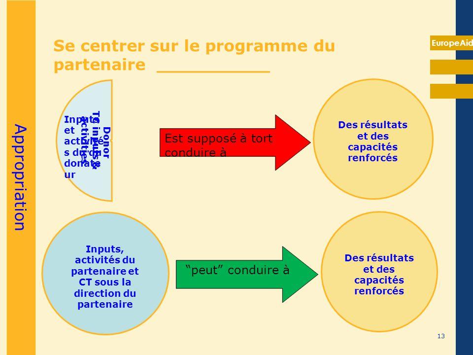 EuropeAid Se centrer sur le programme du partenaire __________ Donor TC inputs & activities Est supposé à tort conduire à Des résultats et des capacit