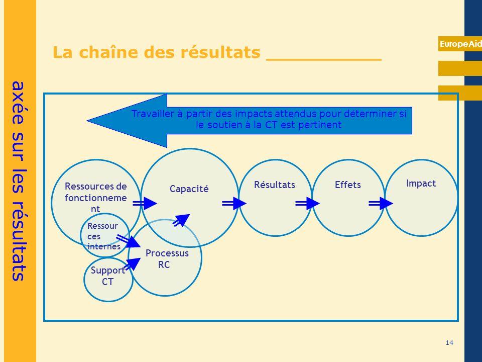 EuropeAid La chaîne des résultats __________ axée sur les résultats 14 Support CT Processus RC Ressources de fonctionneme nt Capacité RésultatsEffets