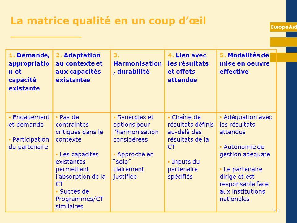 EuropeAid 16 La matrice qualité en un coup dœil __________ 1. Demande, appropriatio n et capacité existante 2. Adaptation au contexte et aux capacités