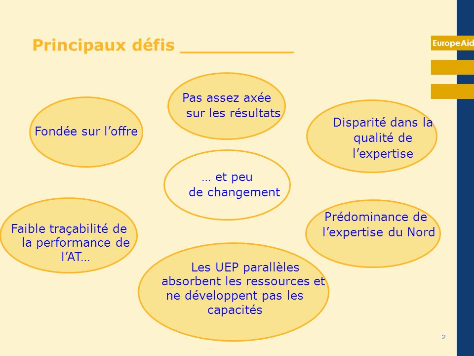 EuropeAid 2 Principaux défis __________ Fondée sur loffre Pas assez axée sur les résultats Disparité dans la qualité de lexpertise Prédominance de lex