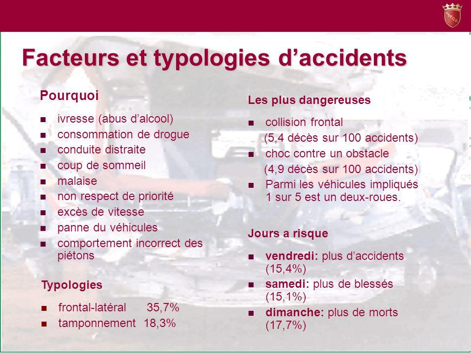 Facteurs et typologies daccidents Les plus dangereuses collision frontal (5,4 décès sur 100 accidents) choc contre un obstacle (4,9 décès sur 100 accidents) Parmi les véhicules impliqués 1 sur 5 est un deux-roues.