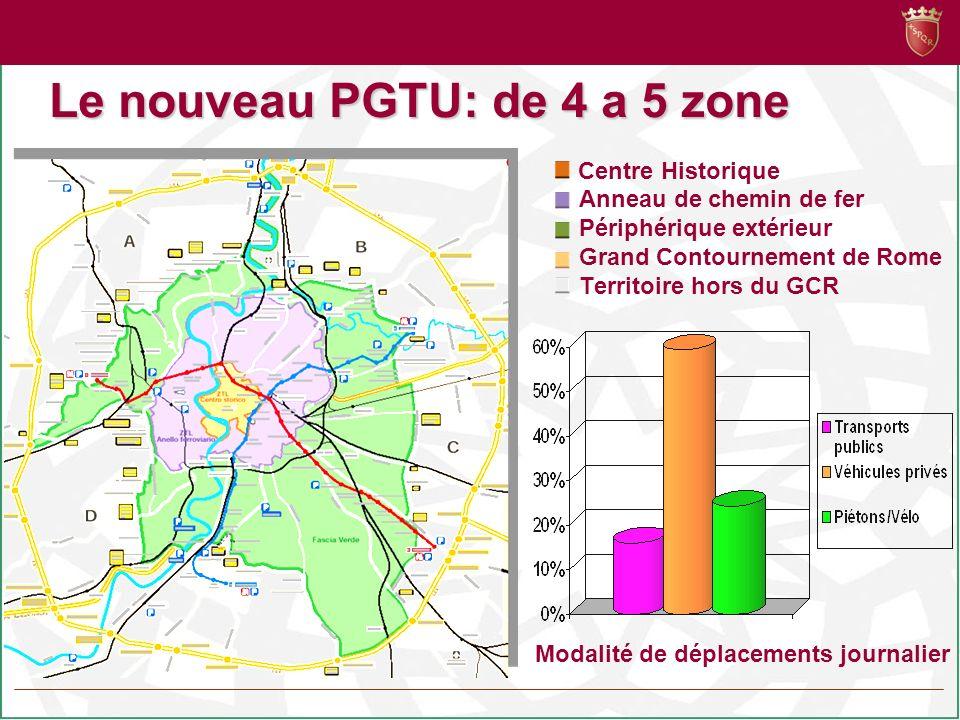 Le nouveau PGTU: de 4 a 5 zone Centre Historique Anneau de chemin de fer Périphérique extérieur Grand Contournement de Rome Territoire hors du GCR Modalité de déplacements journalier