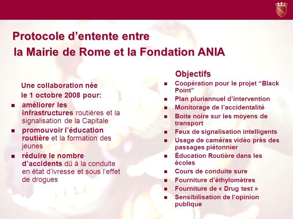 Criticité relevées a Rome Source: Fondation ANIA pour la Sécurité Routière