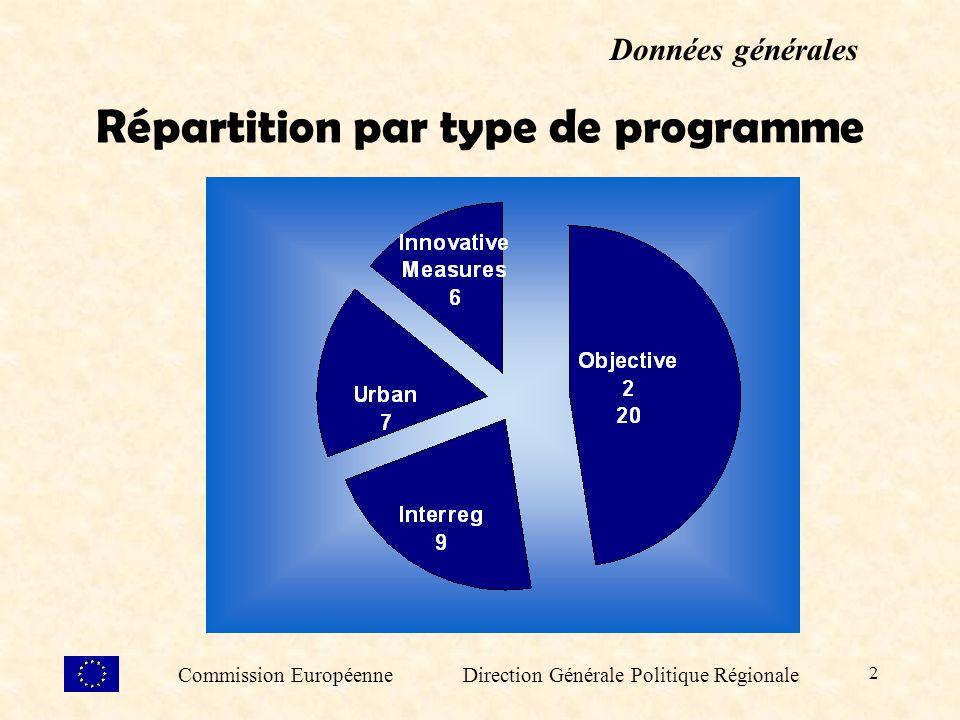 2 Répartition par type de programme Données générales Commission Européenne Direction Générale Politique Régionale