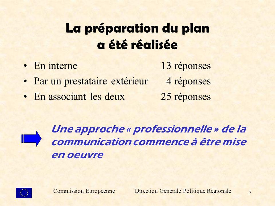 5 La préparation du plan a été réalisée En interne13 réponses Par un prestataire extérieur 4 réponses En associant les deux 25 réponses Une approche « professionnelle » de la communication commence à être mise en oeuvre Commission Européenne Direction Générale Politique Régionale