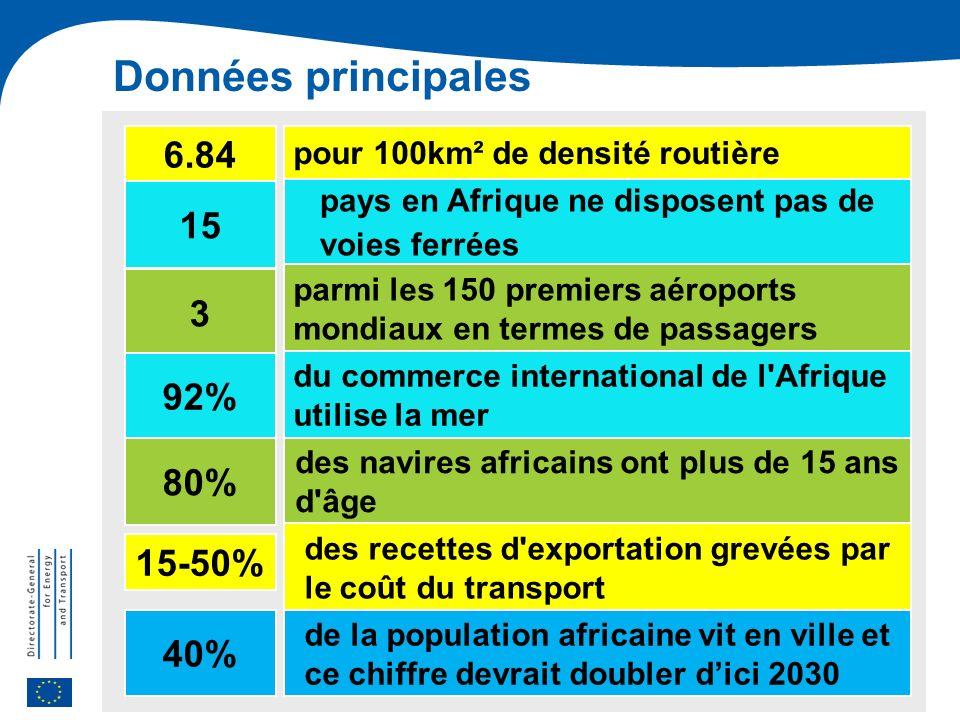 Connecter lAfrique et lEurope: Vers un renforcement de la coopération en matière de transport Données principales pour 100km² de densité routière pays en Afrique ne disposent pas de voies ferrées des navires africains ont plus de 15 ans d âge parmi les 150 premiers aéroports mondiaux en termes de passagers du commerce international de l Afrique utilise la mer 6.84 15 3 92% 80% des recettes d exportation grevées par le coût du transport 15-50% de la population africaine vit en ville et ce chiffre devrait doubler dici 2030 40%