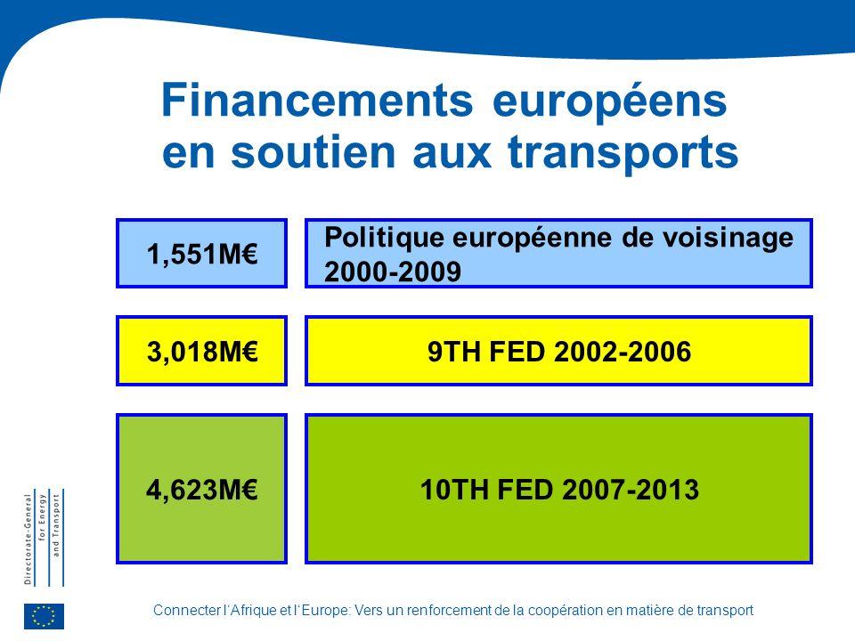 Connecter lAfrique et lEurope: Vers un renforcement de la coopération en matière de transport Financements européens en soutien aux transports 9TH FED 2002-20063,018M 10TH FED 2007-2013 Politique européenne de voisinage 2000-2009 4,623M 1,551M