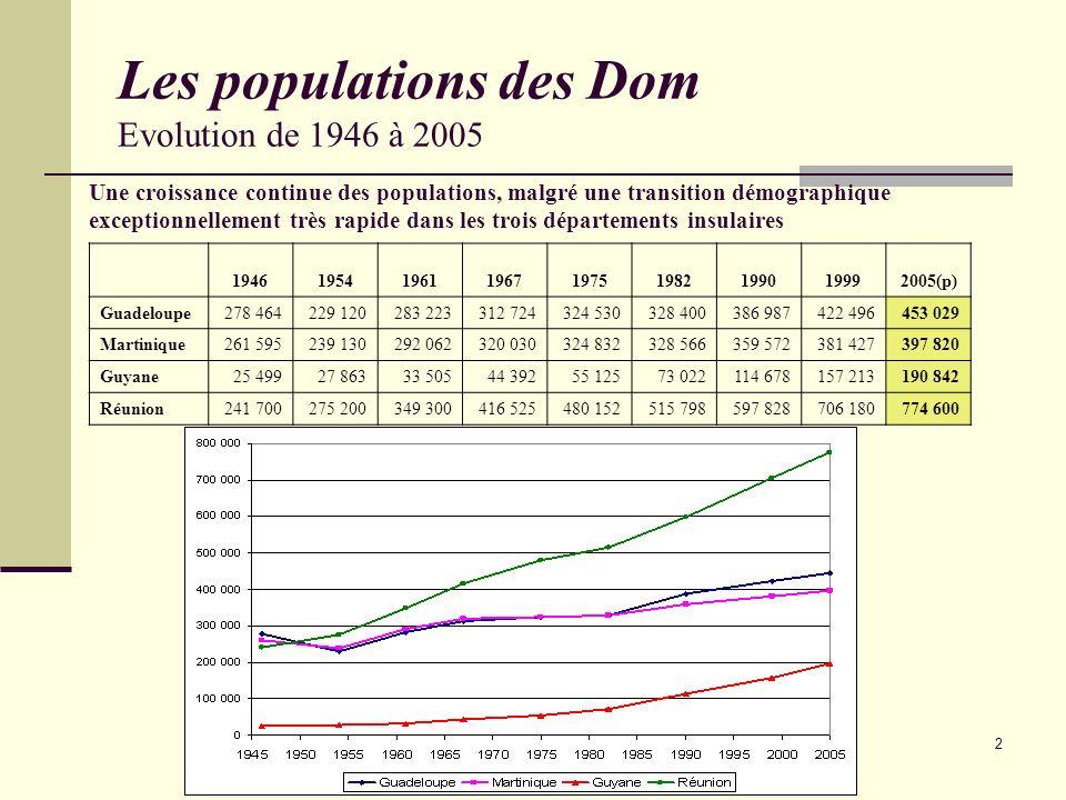 2 Les populations des Dom Evolution de 1946 à 2005 194619541961196719751982199019992005(p) Guadeloupe278 464229 120283 223312 724324 530328 400386 987