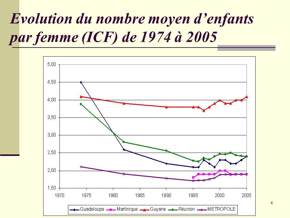 4 Evolution du nombre moyen denfants par femme (ICF) de 1974 à 2005