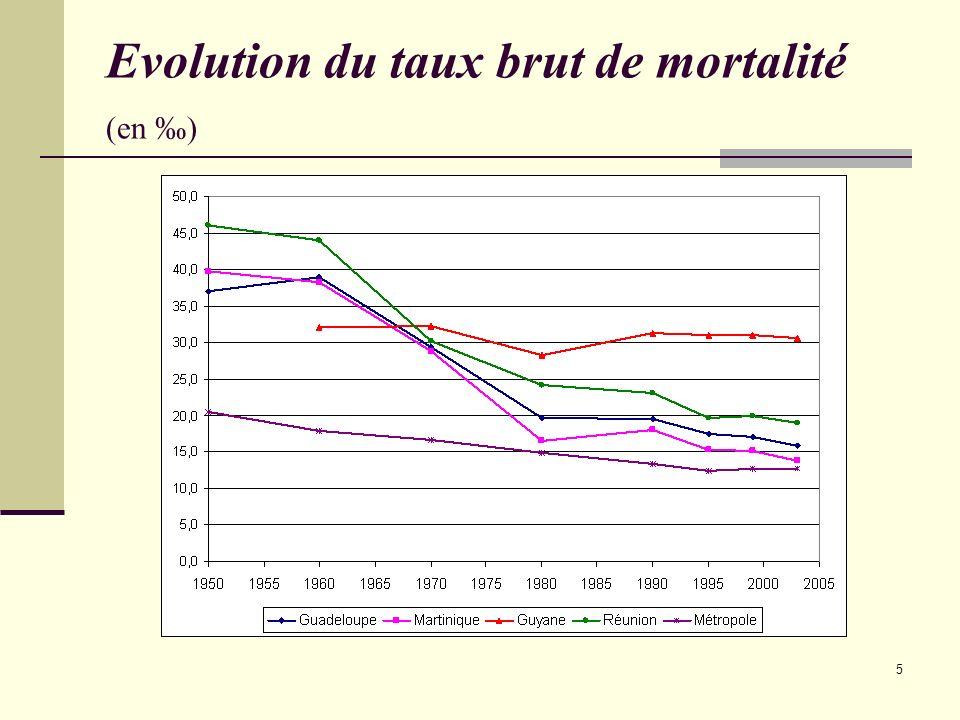 5 Evolution du taux brut de mortalité (en )