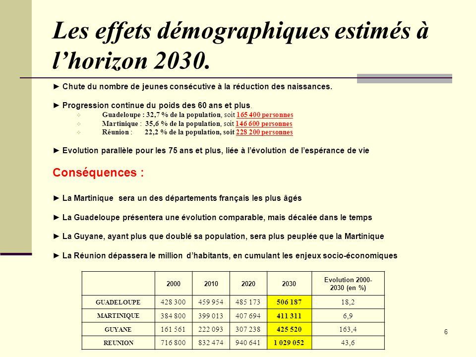 6 Les effets démographiques estimés à lhorizon 2030. Chute du nombre de jeunes consécutive à la réduction des naissances. Progression continue du poid