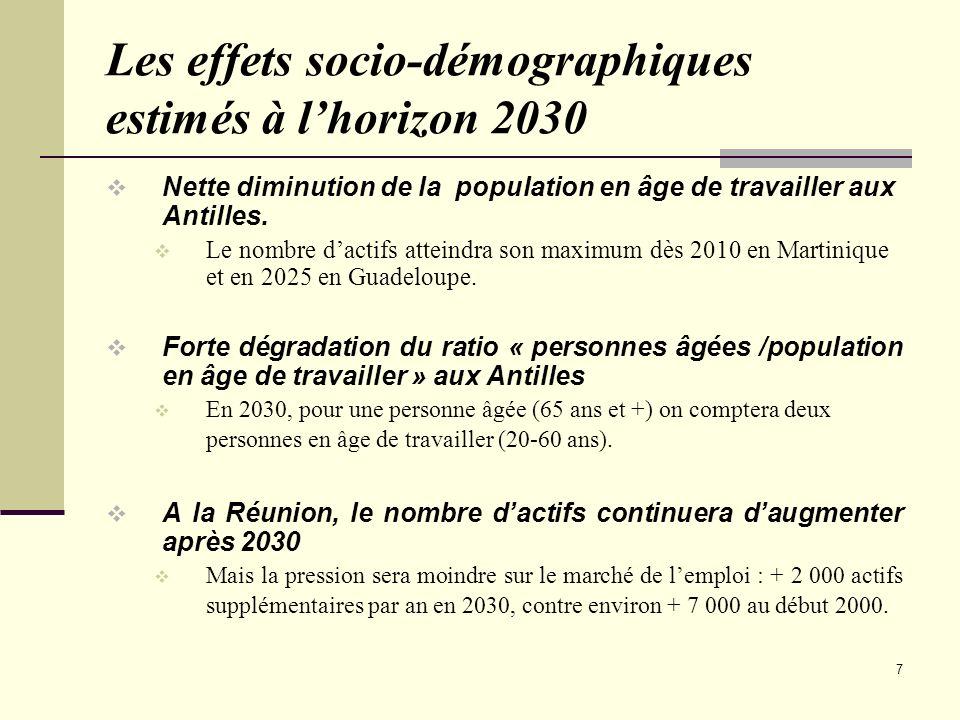 7 Les effets socio-démographiques estimés à lhorizon 2030 Nette diminution de la population en âge de travailler aux Antilles. Le nombre dactifs attei