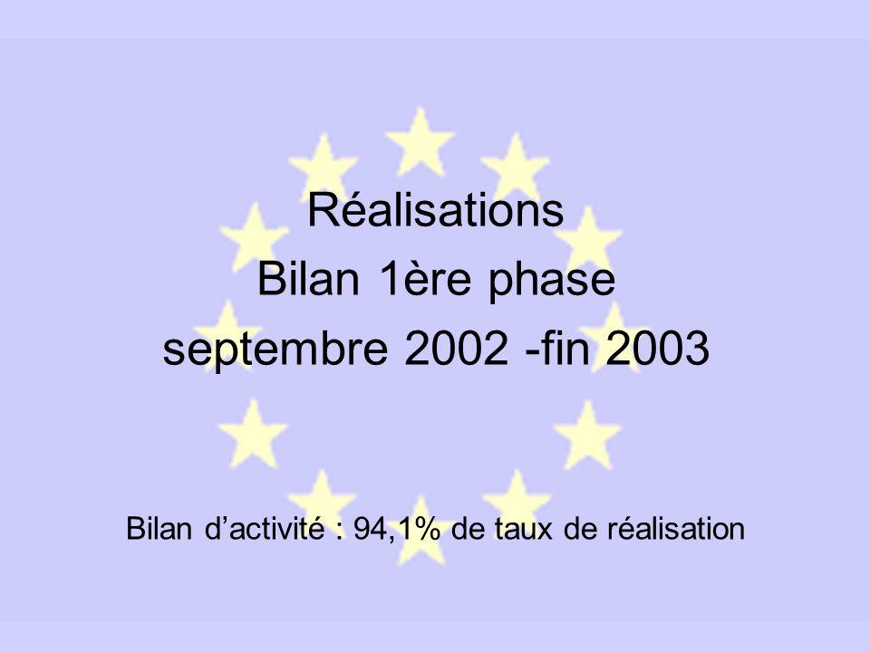 Réalisations Bilan 1ère phase septembre 2002 -fin 2003 Bilan dactivité : 94,1% de taux de réalisation