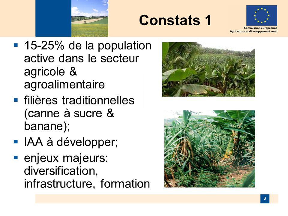 2 Constats 1 15-25% de la population active dans le secteur agricole & agroalimentaire filières traditionnelles (canne à sucre & banane); IAA à développer; enjeux majeurs: diversification, infrastructure, formation