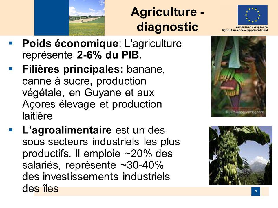 5 Agriculture - diagnostic Poids économique: L agriculture représente 2-6% du PIB.