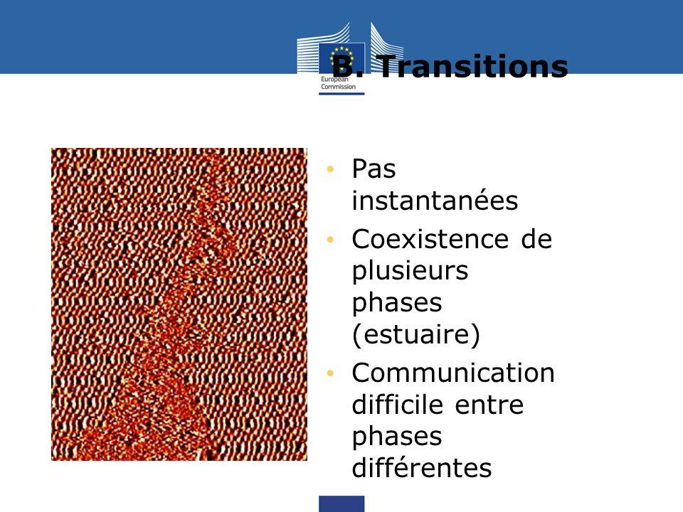B. Transitions Pas instantanées Coexistence de plusieurs phases (estuaire) Communication difficile entre phases différentes