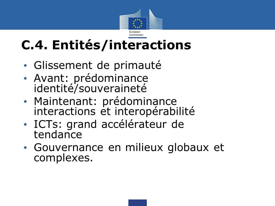 C.4. Entités/interactions Glissement de primauté Avant: prédominance identité/souveraineté Maintenant: prédominance interactions et interopérabilité I