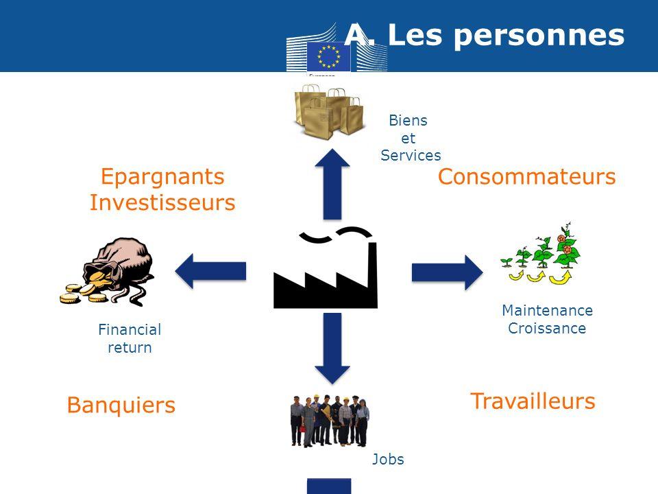 A. Les personnes Jobs Financial return Maintenance Croissance Biens et Services Travailleurs Consommateurs Epargnants Investisseurs Banquiers