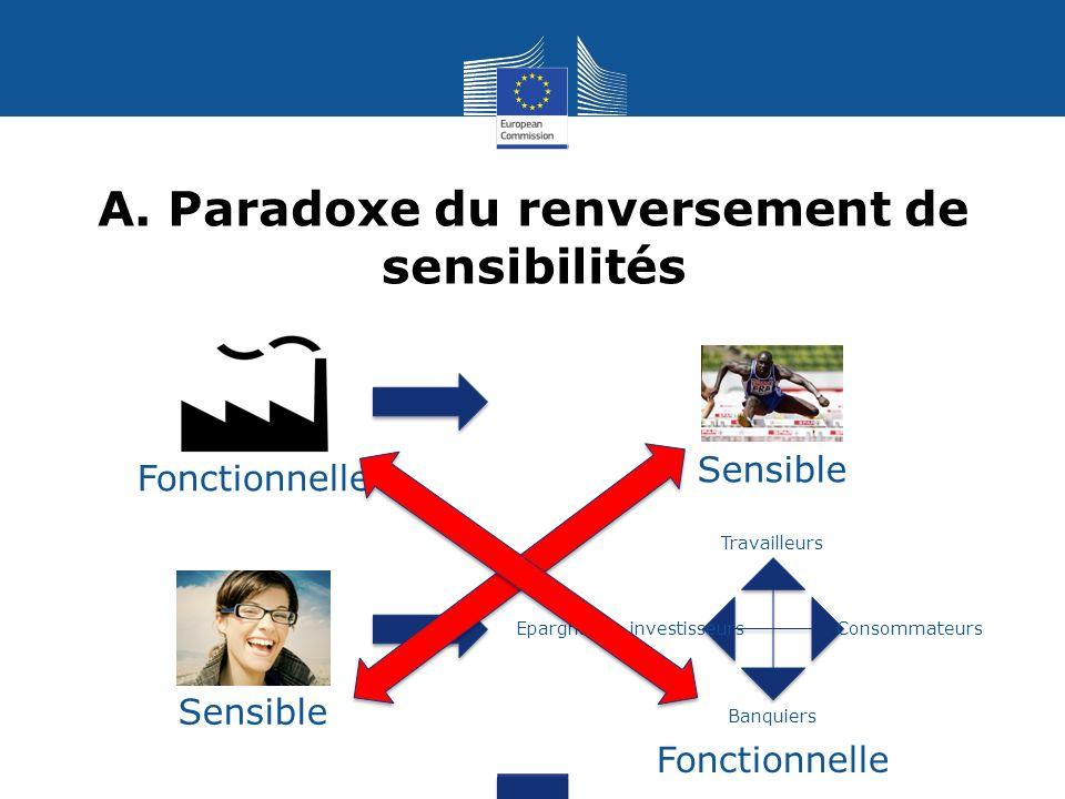 A. Paradoxe du renversement de sensibilités Travailleurs Epargnants, investisseursConsommateurs Banquiers Fonctionnelle Sensible Fonctionnelle