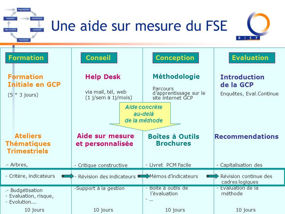 EvaluationFormation ConseilConception Aide concrète au-delà de la méthode Formation Initiale en GCP (5 * 3 jours) Help Desk via mail, tél, web (1 j/se