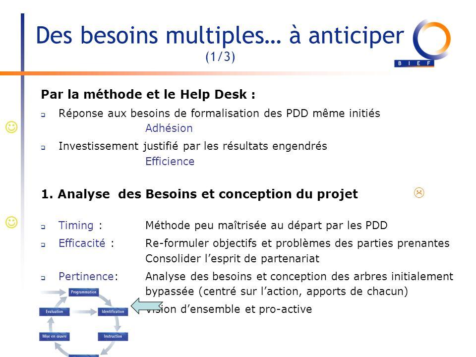 Des besoins multiples… à anticiper (1/3) Par la méthode et le Help Desk : Réponse aux besoins de formalisation des PDD même initiés Adhésion Investiss