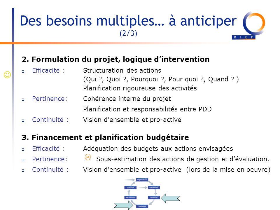 Des besoins multiples… à anticiper (2/3) 2. Formulation du projet, logique dintervention Efficacité : Structuration des actions (Qui ?, Quoi ?, Pourqu