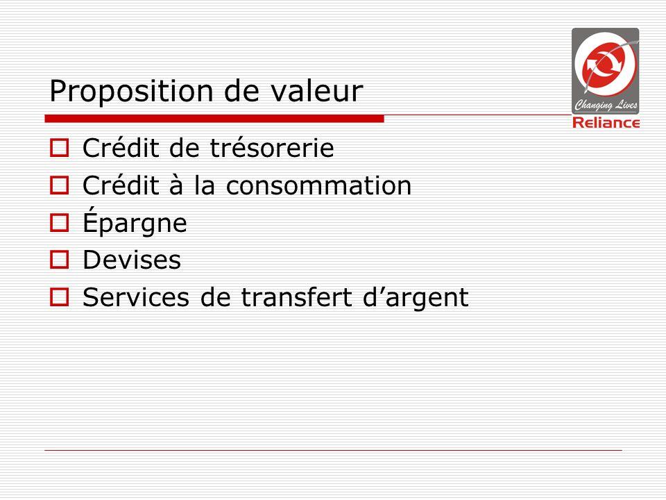 Proposition de valeur Crédit de trésorerie Crédit à la consommation Épargne Devises Services de transfert dargent