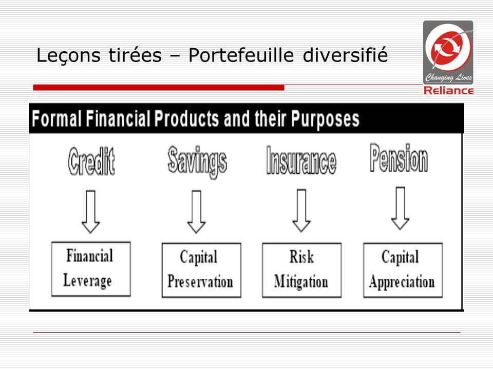 Leçons tirées – Portefeuille diversifié