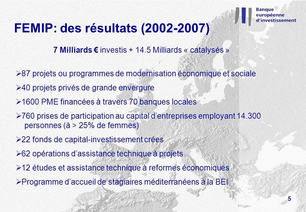 FEMIP: les perspectives (2007-2013) « Mandat BEI » - Politique de voisinage (PEV) 12,4 milliards Pays partenaires Méditerranéens : 8,7 milliards Pays dEurope Orientale et Asie Centrale : 3,7 milliards Réserve à affecter après « Mid-Term Review » 2010 : 2,0 milliards « Facilité Euro-Méditerranéenne » à linitiative BEI 2,0 milliards Ressources budgétaires destinées à maximiser leffet des prêts BEI : Assistance technique : 15-20 millions/an Capitaux à risques : 80 millions/an Bonifications dintérêt : 30 millions/an 6