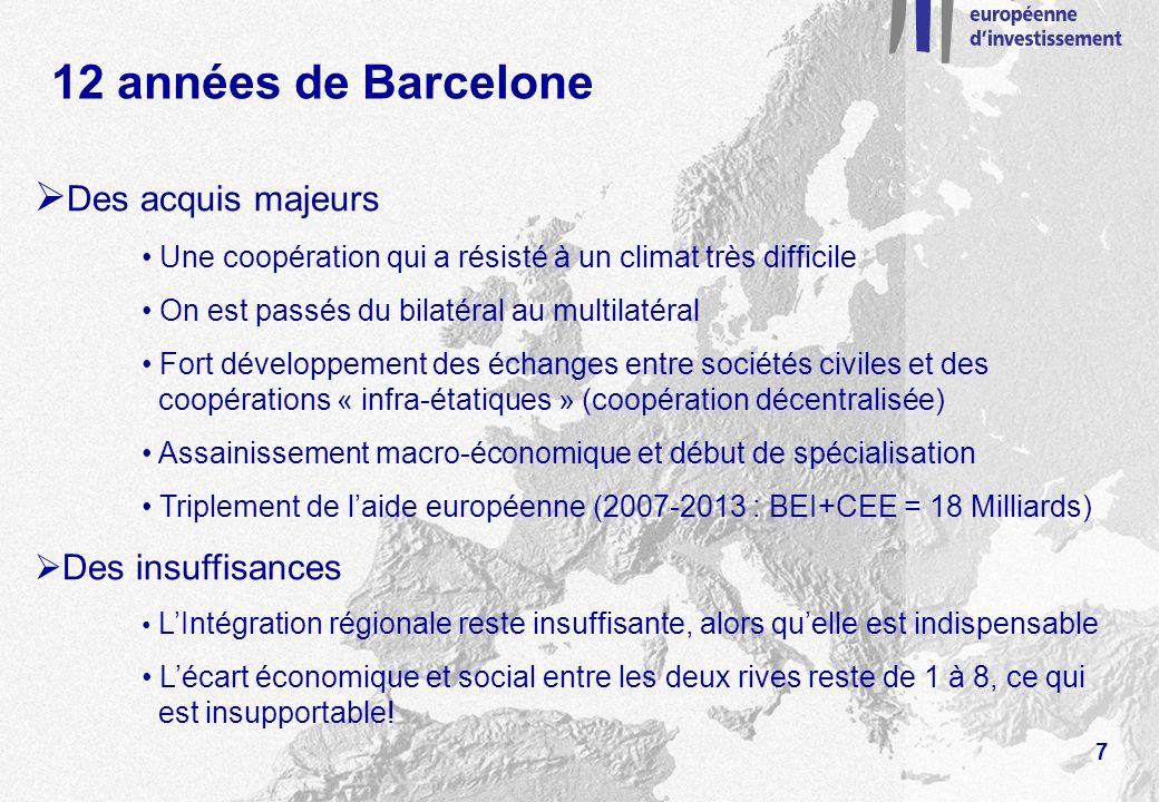 12 années de Barcelone Des acquis majeurs Une coopération qui a résisté à un climat très difficile On est passés du bilatéral au multilatéral Fort développement des échanges entre sociétés civiles et des coopérations « infra-étatiques » (coopération décentralisée) Assainissement macro-économique et début de spécialisation Triplement de laide européenne (2007-2013 : BEI+CEE = 18 Milliards) Des insuffisances LIntégration régionale reste insuffisante, alors quelle est indispensable Lécart économique et social entre les deux rives reste de 1 à 8, ce qui est insupportable.