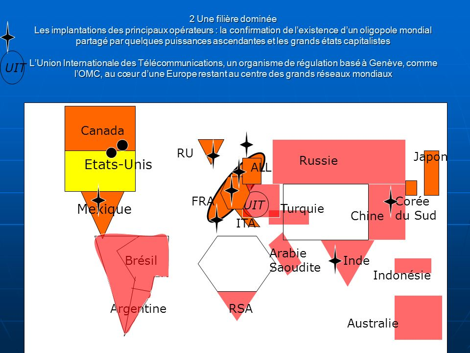 2 Une filière dominée Les implantations des principaux opérateurs : la confirmation de lexistence dun oligopole mondial partagé par quelques puissances ascendantes et les grands états capitalistes LUnion Internationale des Télécommunications, un organisme de régulation basé à Genève, comme lOMC, au cœur dune Europe restant au centre des grands réseaux mondiaux Des flux de communication particulièrement intenses entre les pôles de la Triade Etats-Unis Canada Mexique Brésil Argentine RU ITA RSA Turquie Arabie Saoudite Russie Chine Inde Australie Indonésie Japon Corée du Sud FRA UIT ALL