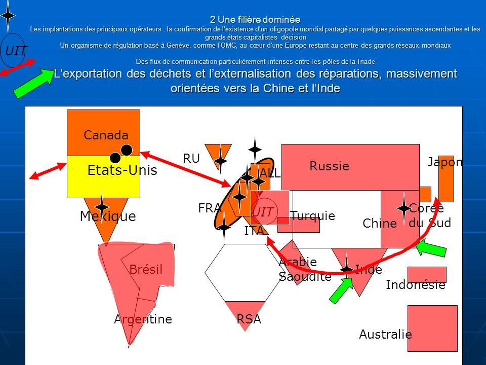 2 Une filière dominée (par le « Nord ») Suite Lexportation des déchets et lexternalisation des réparations, massivement orientées vers la Chine et lInde LAsie continentale et l Afrique subsaharienne marginalisées : encore peu équipées, mais avec le potentiel de croissance le plus fort Etats-Unis Canada Mexique Brésil Argentine RU ITA RSA Arabie Saoudite Russie Inde Australie Indonésie Japon Corée du Sud ALL FRA UIT Union Européenne Turquie Chine