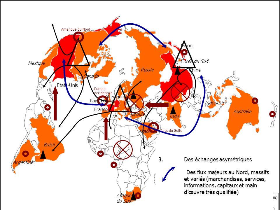 3.Des échanges asymétriques Des flux majeurs au Nord, massifs et variés (marchandises, services, informations, capitaux et main dœuvre très qualifiée)