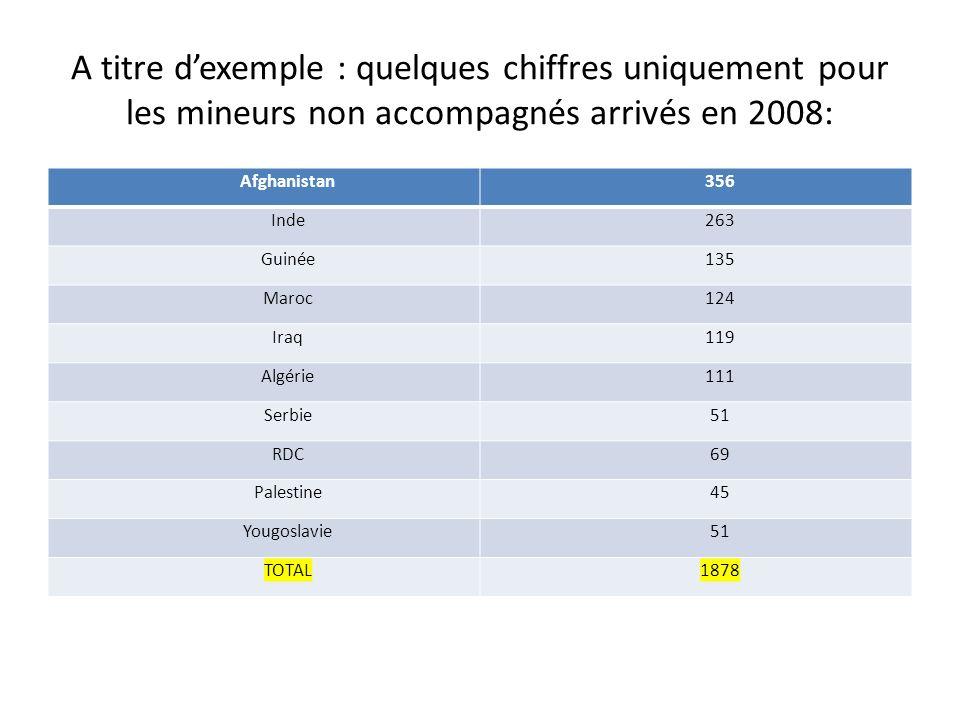 A titre dexemple : quelques chiffres uniquement pour les mineurs non accompagnés arrivés en 2008: Afghanistan356 Inde263 Guinée135 Maroc124 Iraq119 Al