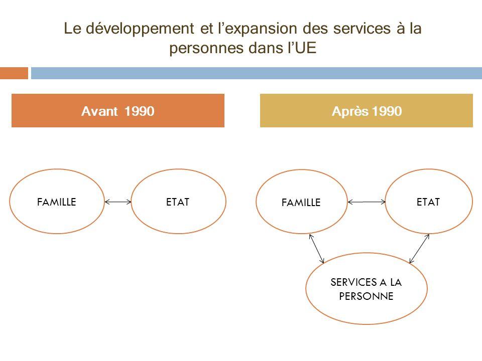 Le développement et lexpansion des services à la personnes dans lUE Avant 1990Après 1990 FAMILLEETAT FAMILLE SERVICES A LA PERSONNE ETAT
