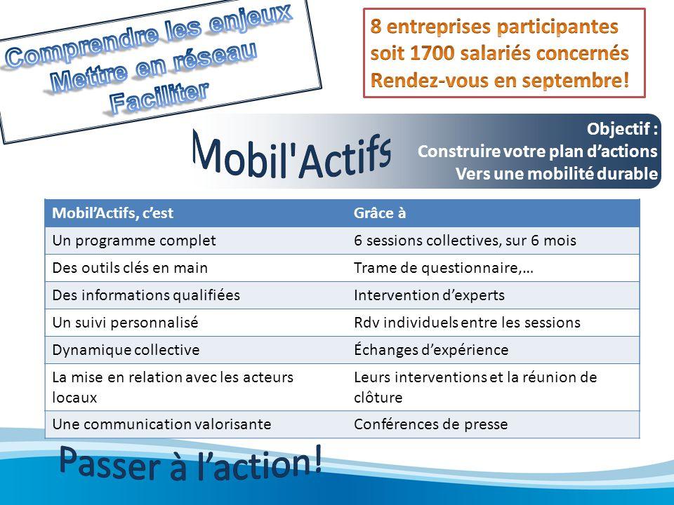 Objectif : Construire votre plan dactions Vers une mobilité durable MobilActifs, cestGrâce à Un programme complet6 sessions collectives, sur 6 mois De