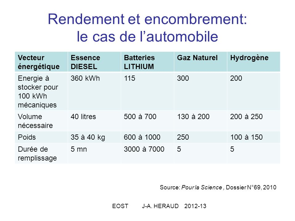 Rendement et encombrement: le cas de lautomobile Vecteur énergétique Essence DIESEL Batteries LITHIUM Gaz NaturelHydrogène Energie à stocker pour 100 kWh mécaniques 360 kWh115300200 Volume nécessaire 40 litres500 à 700130 à 200200 à 250 Poids35 à 40 kg600 à 1000250100 à 150 Durée de remplissage 5 mn3000 à 700055 Source: Pour la Science, Dossier N°69, 2010 EOST J-A.