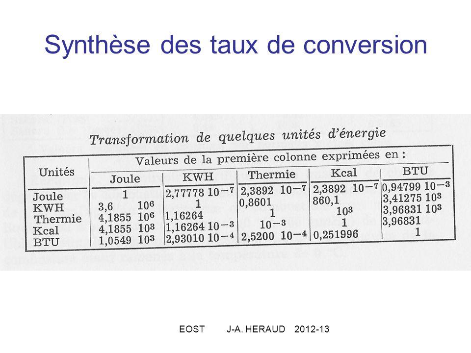 Synthèse des taux de conversion EOST J-A. HERAUD 2012-13