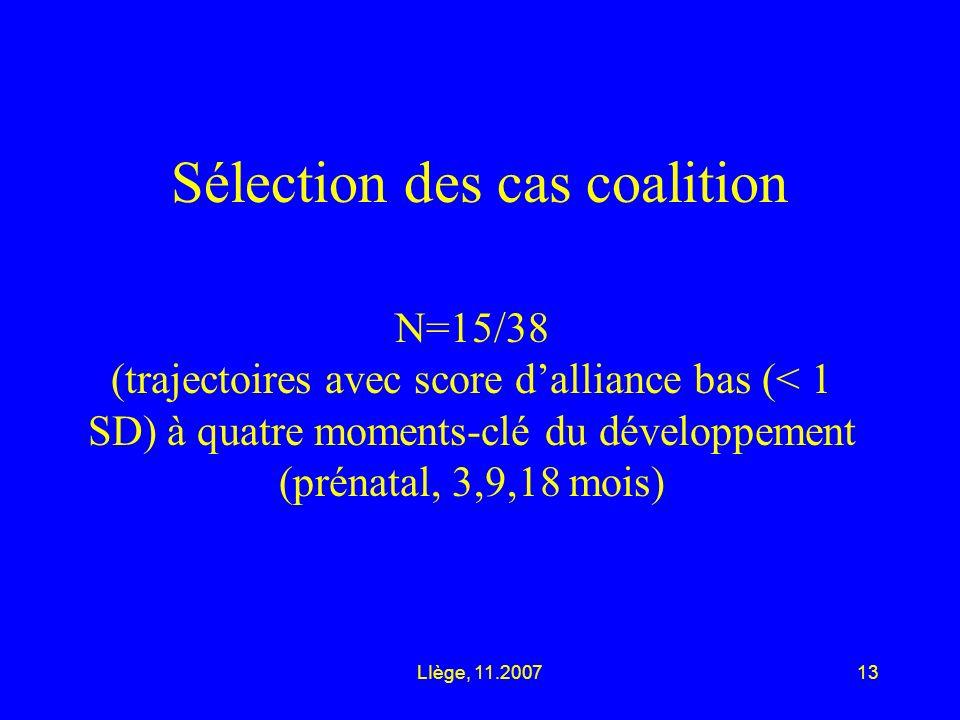 LIège, 11.200713 Sélection des cas coalition N=15/38 (trajectoires avec score dalliance bas (< 1 SD) à quatre moments-clé du développement (prénatal, 3,9,18 mois)