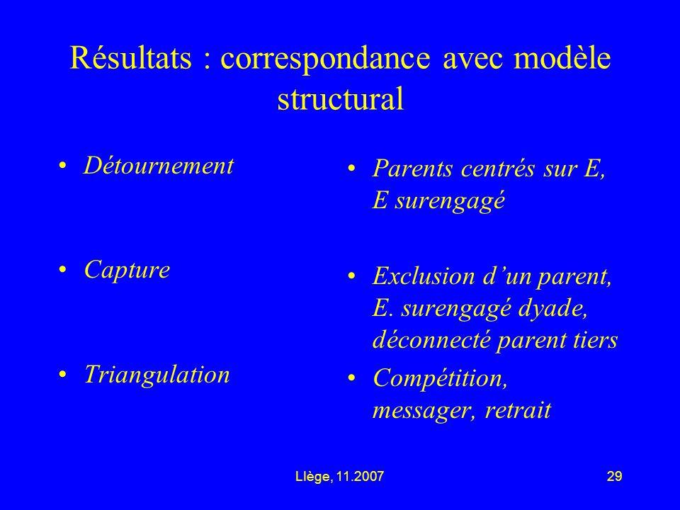 LIège, 11.200729 Résultats : correspondance avec modèle structural Détournement Capture Triangulation Parents centrés sur E, E surengagé Exclusion dun parent, E.