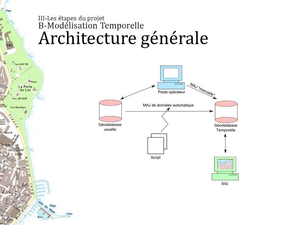 III-Les étapes du projet B-Modélisation Temporelle Architecture générale