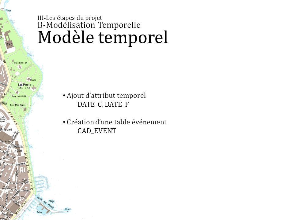 III-Les étapes du projet B-Modélisation Temporelle Modèle temporel Ajout dattribut temporel DATE_C, DATE_F Création dune table événement CAD_EVENT