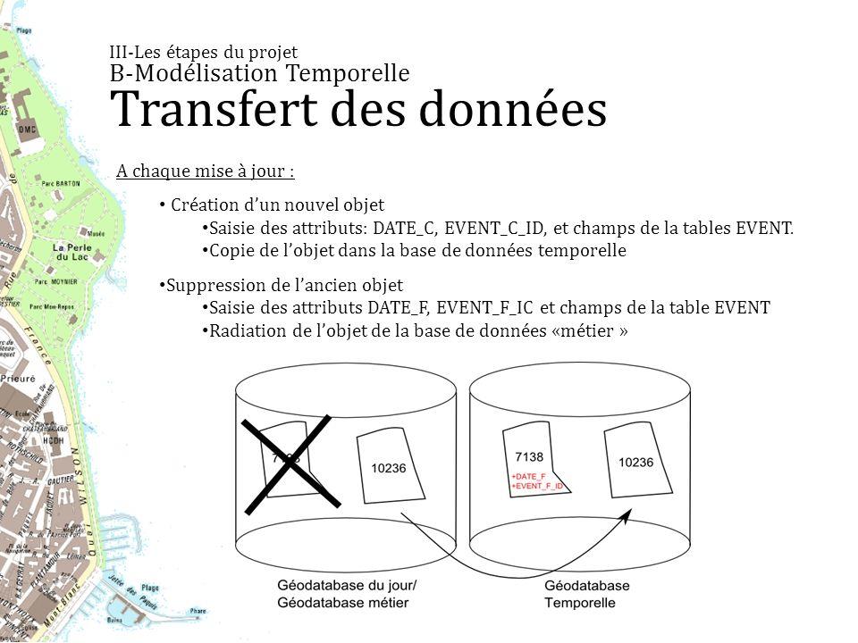 III-Les étapes du projet B-Modélisation Temporelle Transfert des données A chaque mise à jour : Création dun nouvel objet Saisie des attributs: DATE_C, EVENT_C_ID, et champs de la tables EVENT.