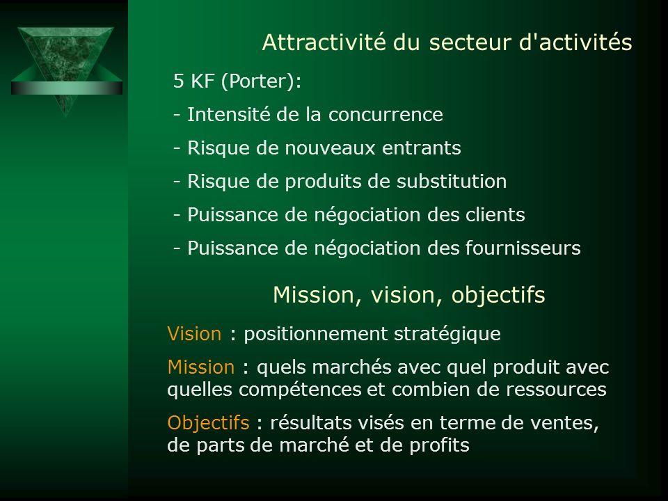 Attractivité du secteur d'activités 5 KF (Porter): - Intensité de la concurrence - Risque de nouveaux entrants - Risque de produits de substitution -