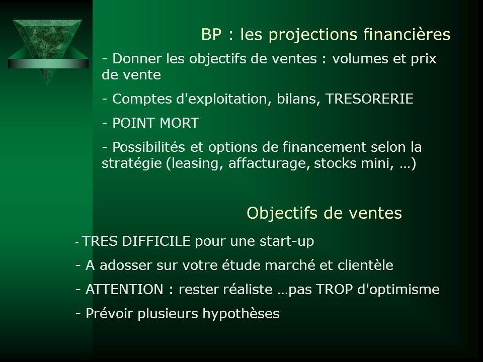 BP : les projections financières - Donner les objectifs de ventes : volumes et prix de vente - Comptes d'exploitation, bilans, TRESORERIE - POINT MORT