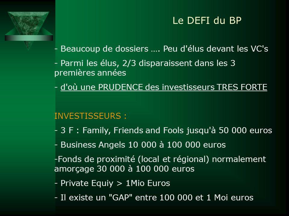 Le DEFI du BP - Beaucoup de dossiers …. Peu d'élus devant les VC's - Parmi les élus, 2/3 disparaissent dans les 3 premières années - d'où une PRUDENCE