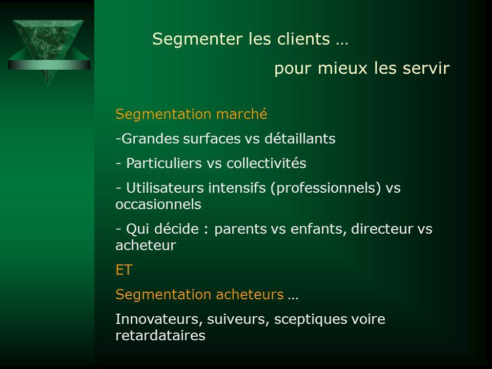 Segmentation marché -Grandes surfaces vs détaillants - Particuliers vs collectivités - Utilisateurs intensifs (professionnels) vs occasionnels - Qui d