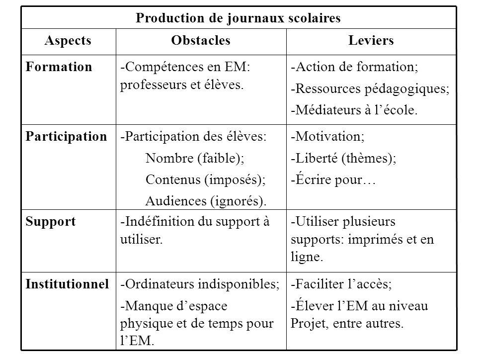 Production de journaux scolaires LeviersObstaclesAspects -Faciliter laccès; -Élever lEM au niveau Projet, entre autres.