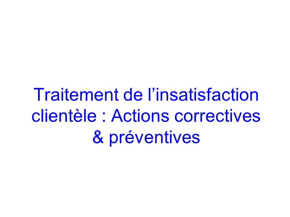 Traitement de linsatisfaction clientèle : Actions correctives & préventives