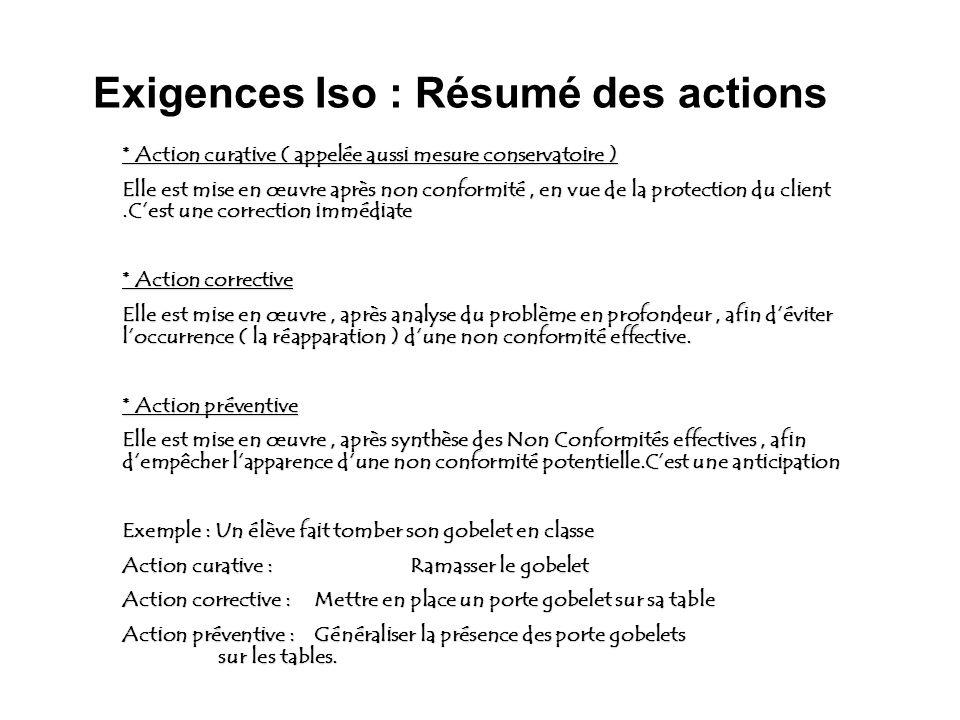 Exigences Iso : Résumé des actions * Action curative ( appelée aussi mesure conservatoire ) Elle est mise en œuvre après non conformité, en vue de la